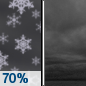 Tonight: Snow showers likely before 10pm.  Cloudy, with a temperature rising to around 25 by 5am. Southwest wind around 6 mph.  Chance of precipitation is 70%. New snow accumulation of less than one inch possible.