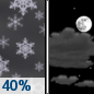 A 40 percent chance of snow, mainly before 10pm.  Cloudy, then gradually becoming partly cloudy, with a low around 5. Wind chill values as low as -8. West southwest wind 3 to 7 mph.  Total nighttime snow accumulation of around an inch possible.