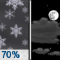Tonight: Snow likely, mainly before 10pm.  Cloudy during the early evening, then gradual clearing, with a low around 18. South wind around 5 mph becoming calm  in the evening.  Chance of precipitation is 70%. New snow accumulation of less than a half inch possible.