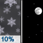 Tonight: A 10 percent chance of snow before 7pm.  Mostly clear, with a low around -14. North northwest wind 15 to 20 km/h decreasing to 5 to 10 km/h after midnight.