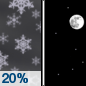 Tonight: A 20 percent chance of snow showers before 9pm.  Mostly clear, with a low around 21. Northwest wind 8 to 14 mph, with gusts as high as 21 mph.