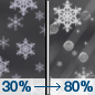 Tonight: A chance of snow before 3am, then a chance of sleet between 3am and 4am, then sleet, possibly mixed with snow after 4am.  Low around 30. Northwest wind around 7 mph.  Chance of precipitation is 80%. Total nighttime snow and sleet accumulation of less than a half inch possible.