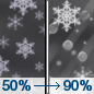Sunday Night: A chance of snow before 1am, then snow and sleet between 1am and 4am, then rain, snow, and sleet after 4am.  Steady temperature around 34. Wind chill values between 25 and 30. South wind 5 to 13 mph becoming east after midnight.  Chance of precipitation is 90%. New snow and sleet accumulation of 1 to 2 inches possible.