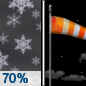 Tonight: Snow showers likely before 11pm.  Partly cloudy, with a low around 22. Windy, with a west northwest wind 30 to 40 mph decreasing to 20 to 30 mph after midnight. Winds could gust as high as 55 mph.  Chance of precipitation is 70%. Little or no snow accumulation expected.