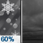 Tonight: Rain likely, possibly mixed with snow and sleet before midnight.  Cloudy, with a low around 33. Wind chill values between 25 and 30. Northwest wind 14 to 18 mph, with gusts as high as 28 mph.  Chance of precipitation is 60%. Little or no snow and sleet accumulation expected.