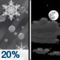 Tonight: A slight chance of snow and sleet before midnight.  Cloudy during the early evening, then gradual clearing, with a low around 22. Wind chill values between 10 and 20. North wind around 15 mph, with gusts as high as 20 mph.  Chance of precipitation is 20%. Little or no snow and sleet accumulation expected.