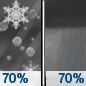 Sunday Night: Freezing rain and sleet likely before midnight, then rain showers likely.  Cloudy, with a low around 31. Southeast wind around 5 mph becoming northwest after midnight.  Chance of precipitation is 70%. Little or no ice accumulation expected.  New sleet accumulation of less than a half inch possible.