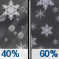 Tuesday Night: A chance of rain before 11pm, then a chance of rain, snow, and sleet between 11pm and midnight, then snow likely after midnight.  Mostly cloudy, with a low around 29. North wind 3 to 7 mph.  Chance of precipitation is 60%. New snow and sleet accumulation of less than a half inch possible.