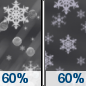 Tonight: A chance of rain, snow, and sleet before 9pm, then rain and snow likely between 9pm and 10pm, then snow likely after 10pm.  Cloudy, with a low around -1. Southwest wind 8 to 10 km/h becoming north after midnight.  Chance of precipitation is 60%. New snow and sleet accumulation of less than a half centimeter possible.
