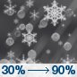 Tuesday Night: A chance of snow and sleet between 10pm and 1am, then snow.  Low around 29. Chance of precipitation is 90%.