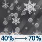 Saturday Night: A chance of rain and snow before 10pm, then a chance of rain, snow, and sleet between 10pm and 1am, then snow and sleet likely after 1am.  Mostly cloudy, with a low around 32. Chance of precipitation is 70%.