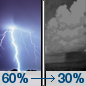 Tonight: Showers and thunderstorms likely before 1am, then a slight chance of showers between 1am and 2am. Some of the storms could be severe and produce heavy rainfall.  Mostly cloudy, with a low around 65. South wind 5 to 8 mph becoming west after midnight.  Chance of precipitation is 60%. New precipitation amounts between a tenth and quarter of an inch, except higher amounts possible in thunderstorms.