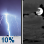 A 10 percent chance of showers and thunderstorms before midnight.  Mostly cloudy, with a low around 50.
