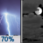 Wednesday Night: Showers and thunderstorms likely before midnight.  Mostly cloudy, with a low around 53. Northeast wind around 6 mph becoming light and variable. Winds could gust as high as 15 mph.  Chance of precipitation is 70%.