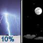 Thursday Night: A 10 percent chance of showers and thunderstorms before midnight.  Partly cloudy, with a low around 58. South southwest wind around 5 mph.