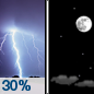 Thursday Night: A 30 percent chance of showers and thunderstorms before midnight.  Partly cloudy, with a low around 9.