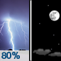 Tonight: Showers and thunderstorms, mainly before 9pm. Some of the storms could be severe.  Low around 57. South wind 10 to 16 mph, with gusts as high as 28 mph.  Chance of precipitation is 80%. New precipitation amounts between a quarter and half of an inch possible.