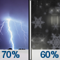 Tonight: Rain showers likely before midnight, then rain and snow showers likely. Some thunder is also possible.  Mostly cloudy, with a low around 35. Southeast wind 8 to 10 mph becoming east northeast after midnight.  Chance of precipitation is 70%. Little or no snow accumulation expected.