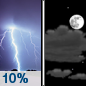Tuesday Night: A 10 percent chance of showers and thunderstorms before midnight.  Mostly cloudy, with a low around 49.