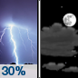 Thursday Night: A 30 percent chance of showers and thunderstorms before midnight.  Mostly cloudy, with a low around 44. Southwest wind around 5 mph becoming calm  in the evening.