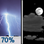 Thursday Night: Showers and thunderstorms likely before midnight.  Mostly cloudy, with a low around 52. Chance of precipitation is 70%.