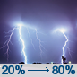 Tonight: Showers and thunderstorms.  Low around 66. East southeast wind 9 to 18 mph becoming south southwest after midnight. Winds could gust as high as 26 mph.  Chance of precipitation is 80%.
