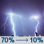 T-storms Likely then Isolated T-storms