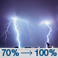 Tonight: Showers and thunderstorms likely before midnight, then showers and possibly a thunderstorm between midnight and 1am, then showers and thunderstorms after 1am. Some of the storms could produce heavy rain.  Low around 19. South wind 15 to 25 km/h, with gusts as high as 35 km/h.  Chance of precipitation is 100%. New rainfall amounts between 1 and 2 cm possible.