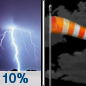 Tonight: A 10 percent chance of showers and thunderstorms before midnight.  Mostly cloudy, with a low around 35. Windy, with a west wind 36 to 41 mph decreasing to 23 to 28 mph after midnight. Winds could gust as high as 65 mph.