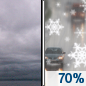 Tuesday: A slight chance of rain and snow before 1pm, then a chance of rain between 1pm and 2pm, then snow likely after 2pm.  Cloudy, with a high near 38. Light and variable wind becoming south around 6 mph in the morning.  Chance of precipitation is 70%. New snow accumulation of less than one inch possible.