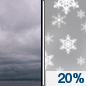 Today: A 20 percent chance of snow after 4pm.  Cloudy, with a high near 30. Northeast wind 5 to 10 mph.