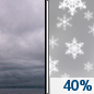 Thursday: A chance of snow showers after 1pm.  Cloudy, with a high near 32. Chance of precipitation is 40%.