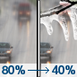 Washington's Birthday: Rain before noon, then a chance of drizzle between noon and 5pm, then a chance of freezing drizzle after 5pm.  Temperature falling to around 32 by 5pm. East northeast wind around 10 mph becoming north northwest in the afternoon.  Chance of precipitation is 80%. Little or no ice accumulation expected.