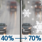 Thursday: A chance of rain before noon, then rain and snow likely.  Cloudy, with a high near 41. North northeast wind around 7 mph.  Chance of precipitation is 70%. New snow accumulation of less than a half inch possible.