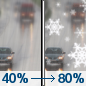 Wednesday: A chance of rain before 4pm, then rain and snow.  High near 45. Chance of precipitation is 80%. Little or no snow accumulation expected.