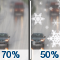 Monday: Rain likely before 3pm, then a chance of rain and snow between 3pm and 4pm, then a chance of snow after 4pm.  Mostly cloudy, with a high near 41. Chance of precipitation is 70%.