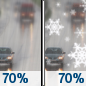 Wednesday: Rain likely before noon, then rain and snow likely between noon and 4pm, then snow likely after 4pm.  Cloudy, with a high near 47. Light northwest wind becoming north 5 to 10 mph in the morning.  Chance of precipitation is 70%. New snow accumulation of less than a half inch possible.