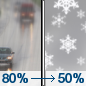 Monday: Rain before noon, then a chance of snow showers.  High near 36. Chance of precipitation is 80%.