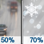 Today: A chance of rain before noon, then sleet likely between noon and 3pm, then snow likely after 3pm.  Cloudy, with a temperature falling to around 30 by 2pm. North wind around 15 mph, with gusts as high as 20 mph.  Chance of precipitation is 70%. Little or no snow and sleet accumulation expected.