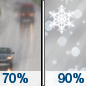 Tuesday: Rain likely before noon, then rain, snow, and sleet between noon and 2pm, then rain and snow after 2pm.  High near 37. Light and variable wind becoming north 5 to 10 mph in the afternoon.  Chance of precipitation is 90%. New snow and sleet accumulation of less than a half inch possible.