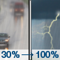Friday: A chance of rain and thunderstorms, then showers and possibly a thunderstorm after 1pm. Some storms could be severe, with heavy rain.  High near 63. Southeast wind 5 to 11 mph becoming northwest in the afternoon.  Chance of precipitation is 100%. New rainfall amounts between a tenth and quarter of an inch, except higher amounts possible in thunderstorms.