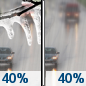 Thursday: A chance of freezing rain before 10am, then a chance of rain between 10am and 1pm.  Mostly cloudy, with a high near 47. Chance of precipitation is 40%.