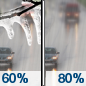 Friday: A chance of sleet before 10am, then rain.  High near 40. Chance of precipitation is 80%.