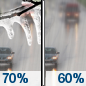 Tuesday: Freezing rain likely before 9am, then rain likely.  Cloudy, with a high near 40. Chance of precipitation is 70%.