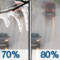 Friday: A chance of rain or freezing rain before 9am, then rain.  High near 4. Chance of precipitation is 80%.