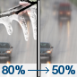 Wednesday: Freezing rain before 8am, then a chance of rain.  High near 6. Chance of precipitation is 80%.