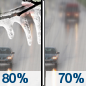 Wednesday: Rain or freezing rain, becoming all rain after 8am.  High near 47. Chance of precipitation is 80%.