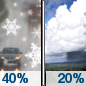 Breezy. Chance Rain/Snow then Isolated Showers icon