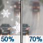 Monday: A chance of rain before 7am, then a chance of rain and snow between 7am and 8am, then rain likely after 8am.  Cloudy, with a high near 45. Chance of precipitation is 70%.