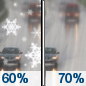 Sunday: Snow likely before 8am, then rain and snow likely between 8am and 9am, then rain likely after 9am.  Cloudy, with a high near 38. Chance of precipitation is 70%.